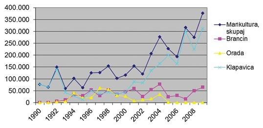Marikultura - vzreja morskih organizmov v kilogramih, Slovenija, 1990 - 2009, letno, vir podatkov Statistični urad RS do leta 2007, od leta 2007 MKGP